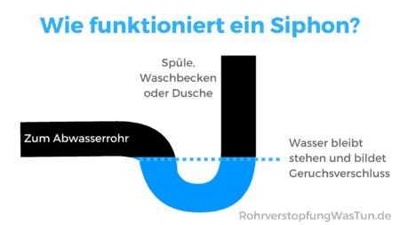 Wasser bleibt im Siphon stehen und funktioniert als Geruchssperre